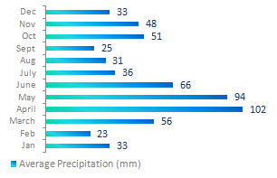 Almaty Precipitation Chart