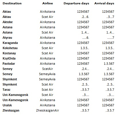 Almaty Airport Domestic Flights