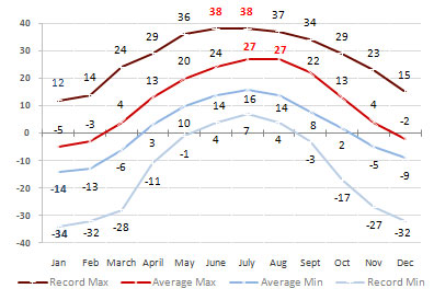 Almaty Monthly Weather Averages
