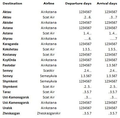 Almaty Airport Domestic Flights